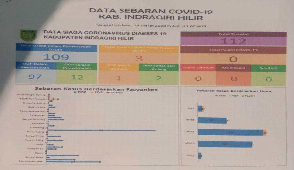 Update Covid-19, 12 ODP di Inhil Dinyatakan Aman